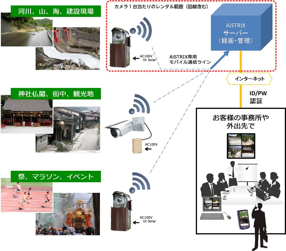 遠隔監視カメラシステム
